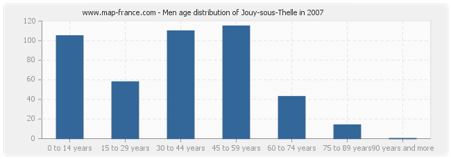 Men age distribution of Jouy-sous-Thelle in 2007