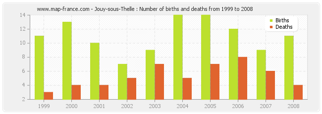 Jouy-sous-Thelle : Number of births and deaths from 1999 to 2008