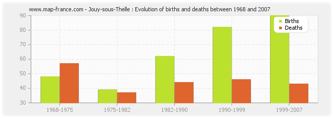 Jouy-sous-Thelle : Evolution of births and deaths between 1968 and 2007