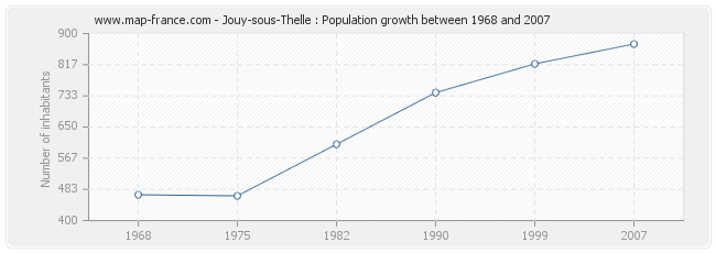 Population Jouy-sous-Thelle