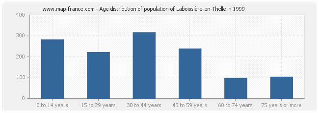 Age distribution of population of Laboissière-en-Thelle in 1999