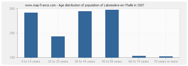 Age distribution of population of Laboissière-en-Thelle in 2007