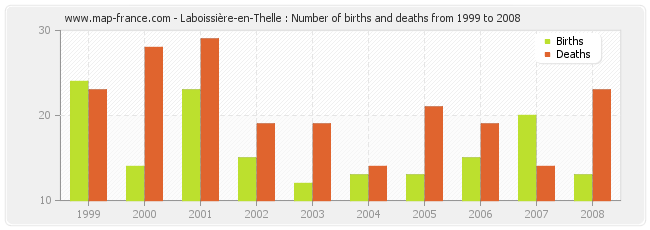 Laboissière-en-Thelle : Number of births and deaths from 1999 to 2008