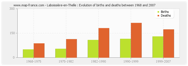 Laboissière-en-Thelle : Evolution of births and deaths between 1968 and 2007