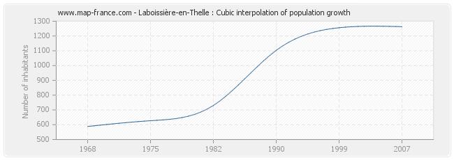 Laboissière-en-Thelle : Cubic interpolation of population growth