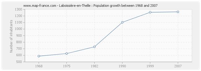 Population Laboissière-en-Thelle