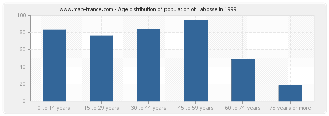 Age distribution of population of Labosse in 1999