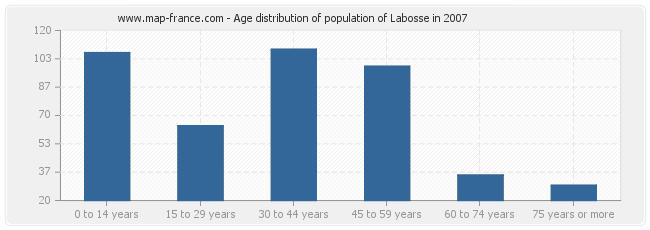 Age distribution of population of Labosse in 2007