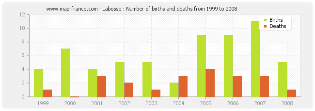 Labosse : Number of births and deaths from 1999 to 2008