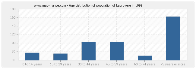 Age distribution of population of Labruyère in 1999