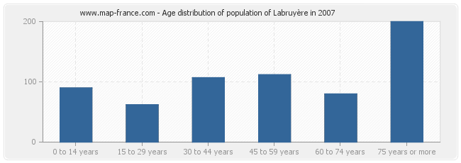 Age distribution of population of Labruyère in 2007