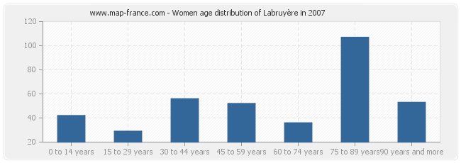 Women age distribution of Labruyère in 2007