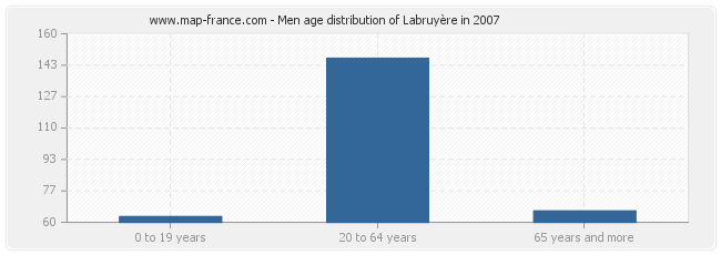 Men age distribution of Labruyère in 2007