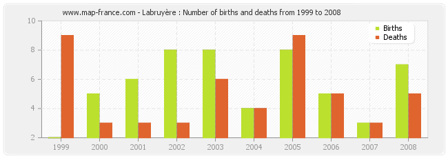 Labruyère : Number of births and deaths from 1999 to 2008