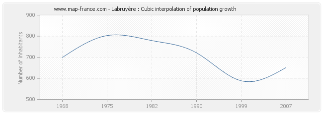 Labruyère : Cubic interpolation of population growth