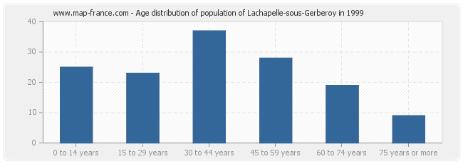 Age distribution of population of Lachapelle-sous-Gerberoy in 1999