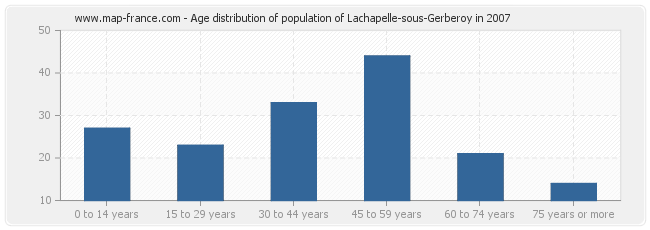 Age distribution of population of Lachapelle-sous-Gerberoy in 2007