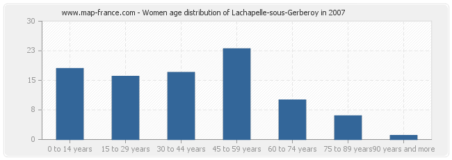 Women age distribution of Lachapelle-sous-Gerberoy in 2007