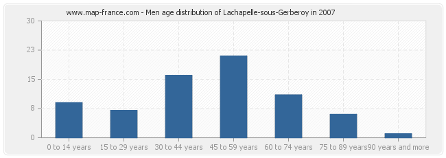 Men age distribution of Lachapelle-sous-Gerberoy in 2007