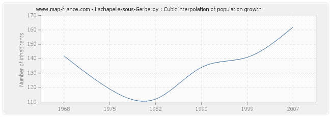 Lachapelle-sous-Gerberoy : Cubic interpolation of population growth