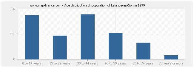 Age distribution of population of Lalande-en-Son in 1999