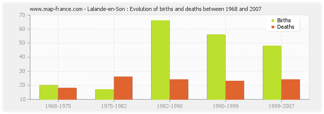 Lalande-en-Son : Evolution of births and deaths between 1968 and 2007