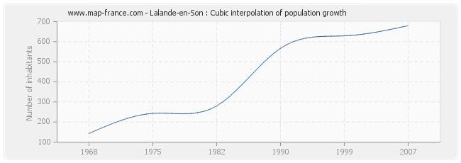 Lalande-en-Son : Cubic interpolation of population growth