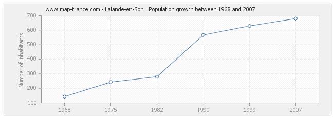 Population Lalande-en-Son