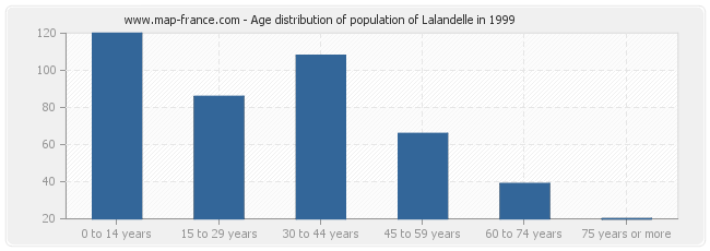 Age distribution of population of Lalandelle in 1999