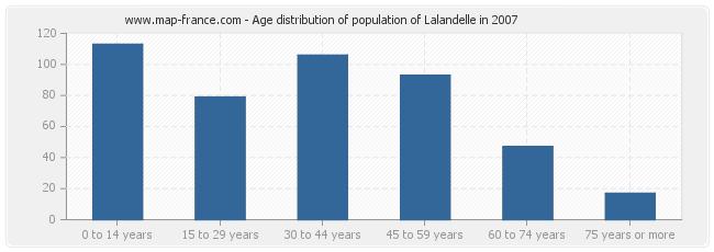 Age distribution of population of Lalandelle in 2007
