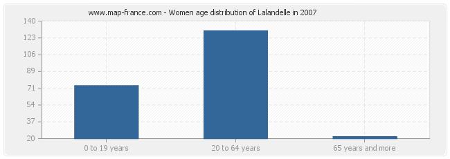 Women age distribution of Lalandelle in 2007