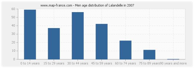 Men age distribution of Lalandelle in 2007