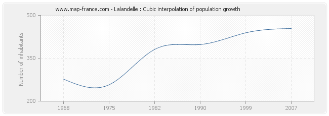 Lalandelle : Cubic interpolation of population growth