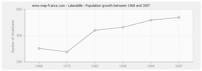 Population Lalandelle