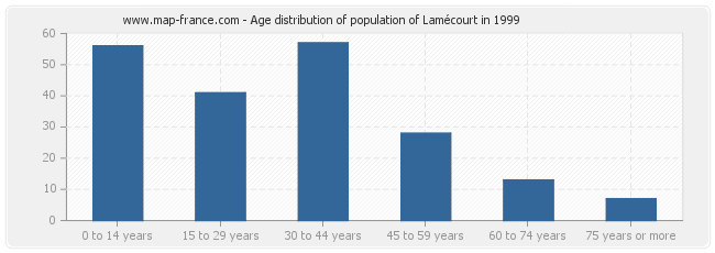Age distribution of population of Lamécourt in 1999