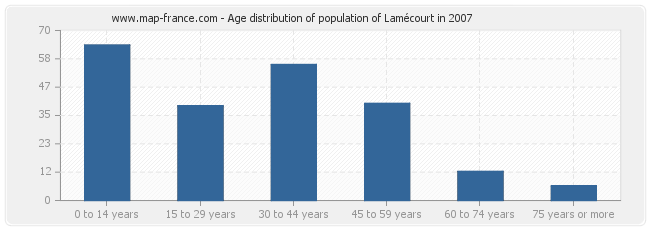 Age distribution of population of Lamécourt in 2007
