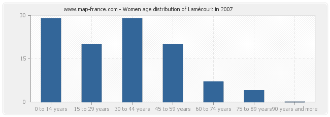 Women age distribution of Lamécourt in 2007