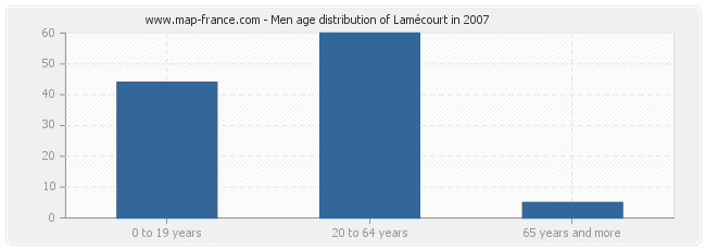 Men age distribution of Lamécourt in 2007