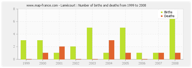 Lamécourt : Number of births and deaths from 1999 to 2008