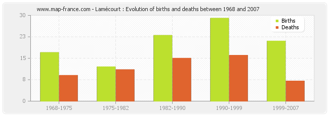 Lamécourt : Evolution of births and deaths between 1968 and 2007