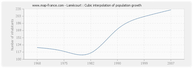 Lamécourt : Cubic interpolation of population growth