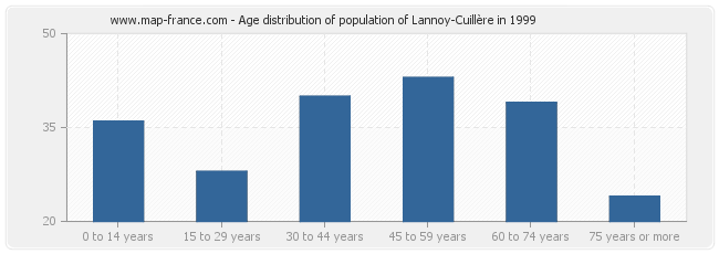 Age distribution of population of Lannoy-Cuillère in 1999
