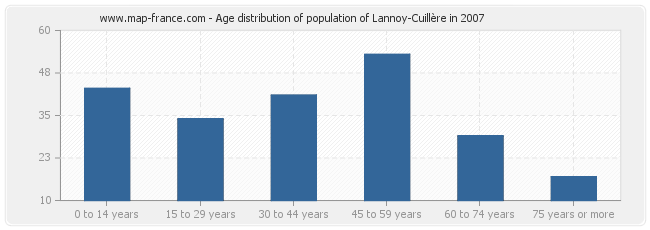 Age distribution of population of Lannoy-Cuillère in 2007