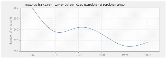 Lannoy-Cuillère : Cubic interpolation of population growth