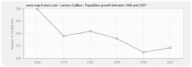 Population Lannoy-Cuillère
