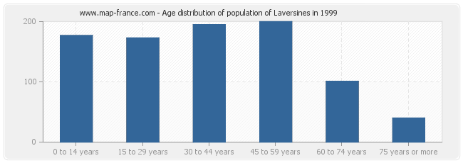 Age distribution of population of Laversines in 1999