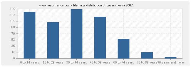 Men age distribution of Laversines in 2007