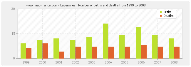 Laversines : Number of births and deaths from 1999 to 2008