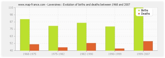Laversines : Evolution of births and deaths between 1968 and 2007