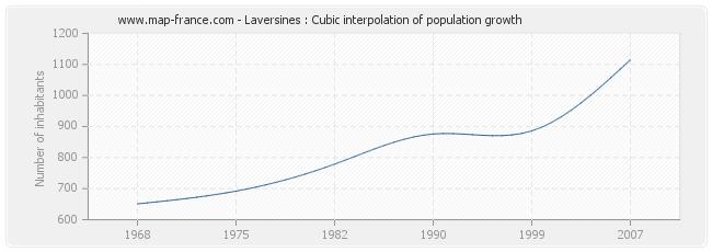 Laversines : Cubic interpolation of population growth